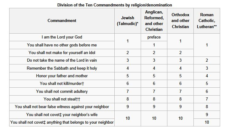 tencommandments-comparison